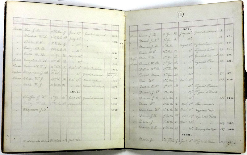Pages from the patient list at Charlottesville General Hospital. Courtesy of the University of Virginia Special Collections